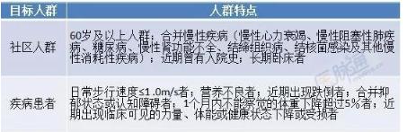 表1 肌肉衰减综合征筛查目标人群