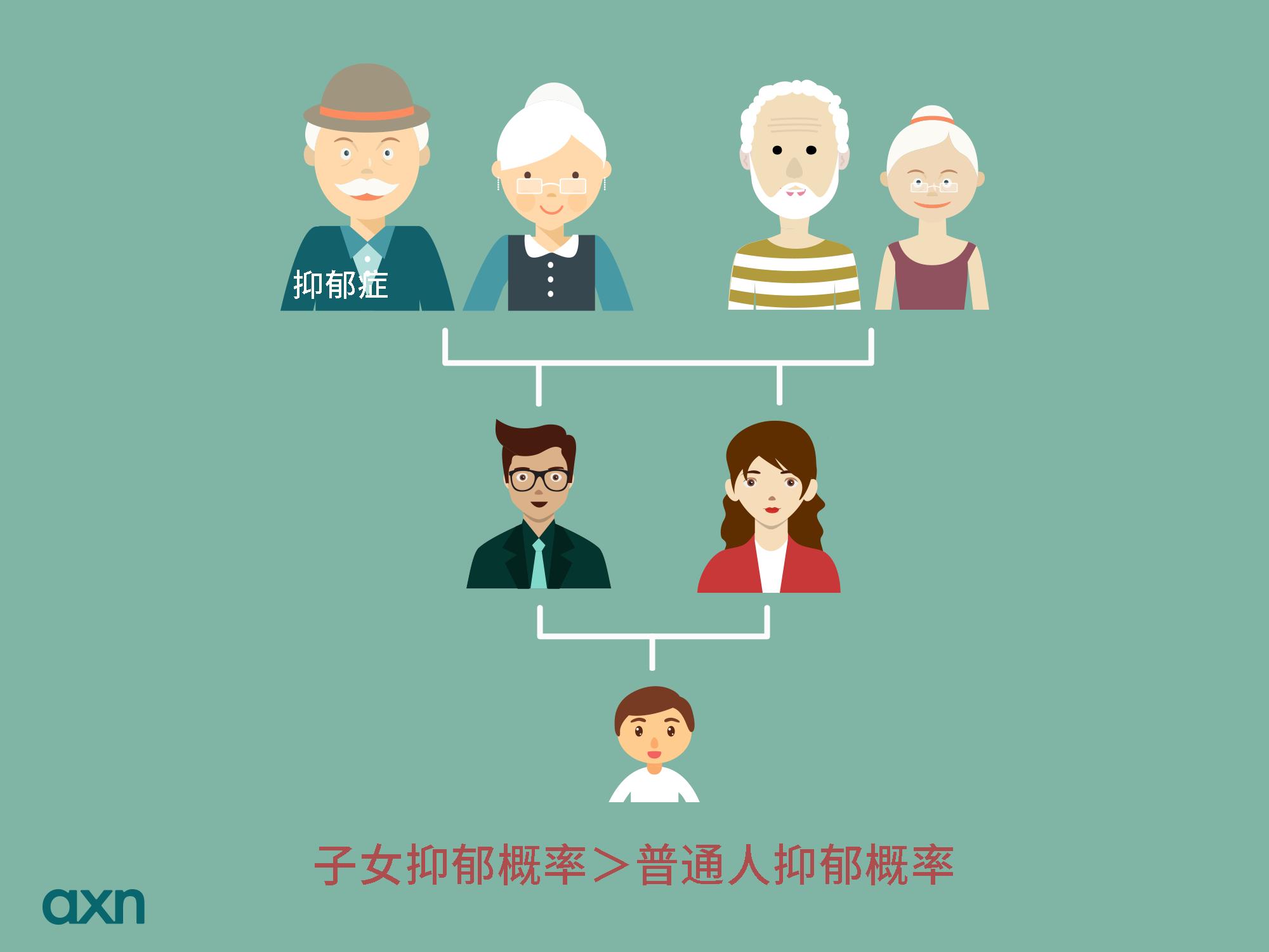 遗传性心理疾病家族图.png